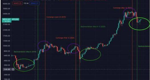 assess market conditions